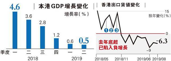 香港GDP增长及出口货值
