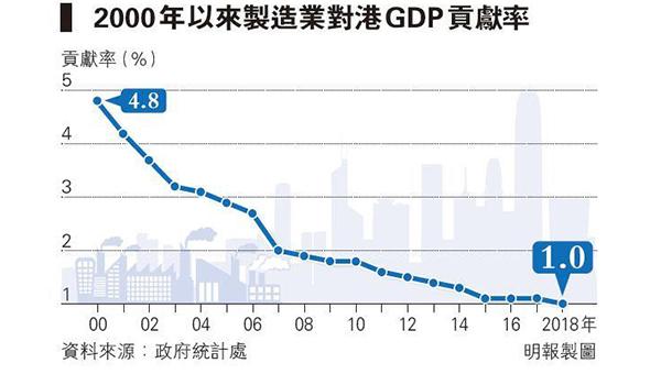2000年以来制造业对港GDP贡献率