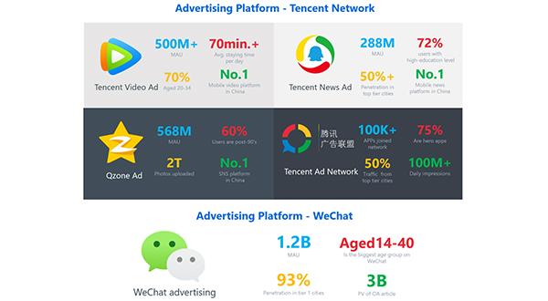 腾讯视频、腾讯新闻、Qzone QQ空间、腾讯广告联盟、微信小程序