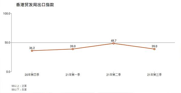 第三季香港出口指数