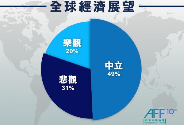 論壇現場進行的投票結果