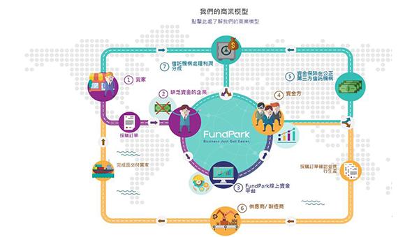 融資流程圖
