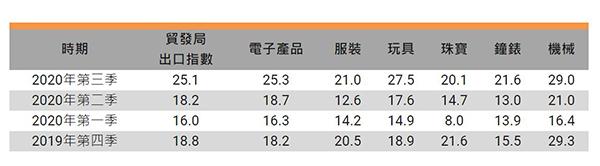 香港出口指數