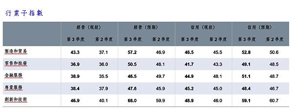 行業子指數