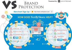 Infograph shows Austreme's cycle of detecting suspicious e-commerce sites