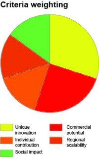 Relative importance of criteria