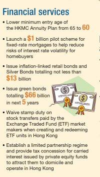 Graphic: Financial Services and Treasury Bureau