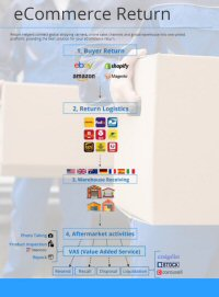 Return Helper integrates services into a single platform