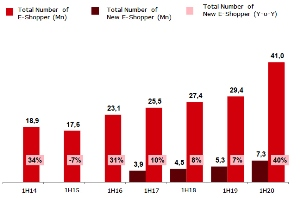 E-commerce user numbers