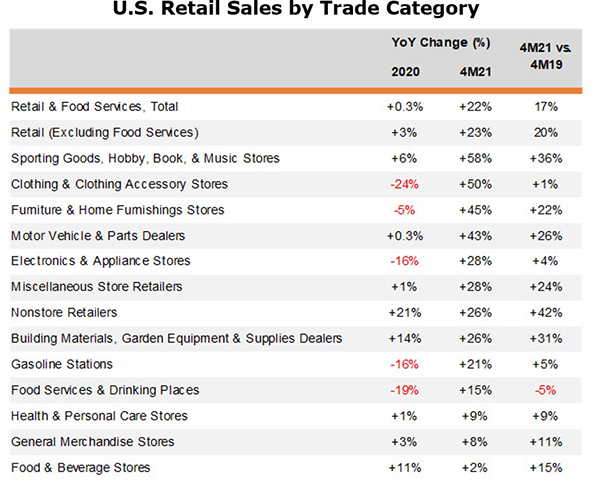 retail growth