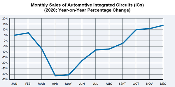 Monthly sales of vehicle integrated circuits