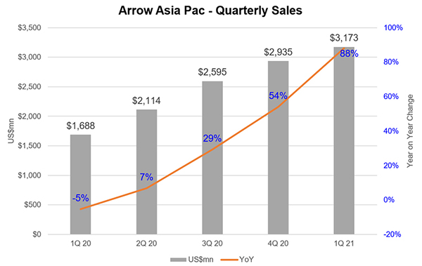 Arrow Asia quarterly sales growth in the Asia-Pacific region