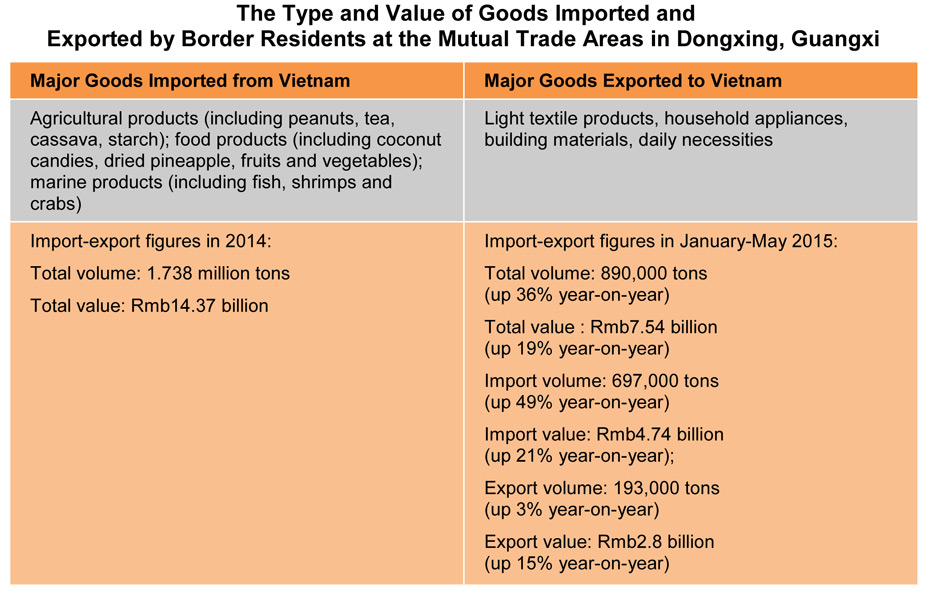 Table: The Type and Value of Goods Imported and Exported by Border Residents at the Mutual Trade Areas in Dongxing, Guangxi