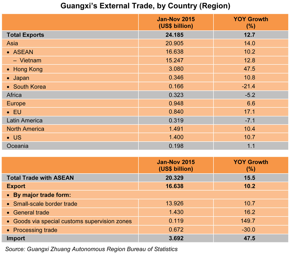 Table: Guangxi's External Trade, by Country (Region)