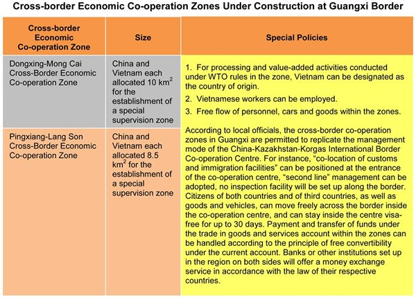 Table: Cross-border Economic Co-operation Zones Under Construction at Guangxi Border