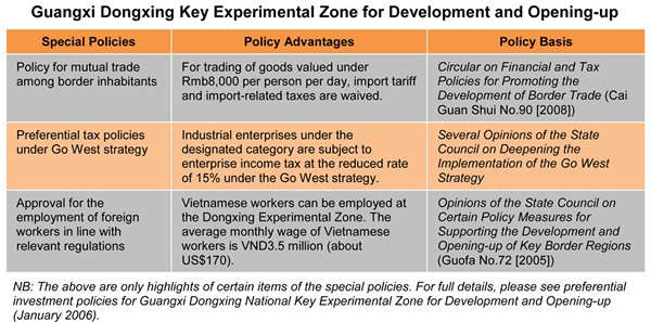 Table: Guangxi Dongxing Key Experimental Zone for Development and Opening-up