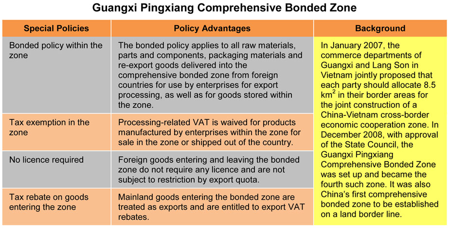 Table: Guangxi Pingxiang Comprehensive Bonded Zone