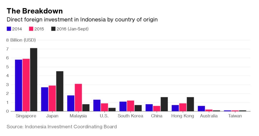 Chart: The Breakdown: Direct foreign investment in Indonesia by country of origin