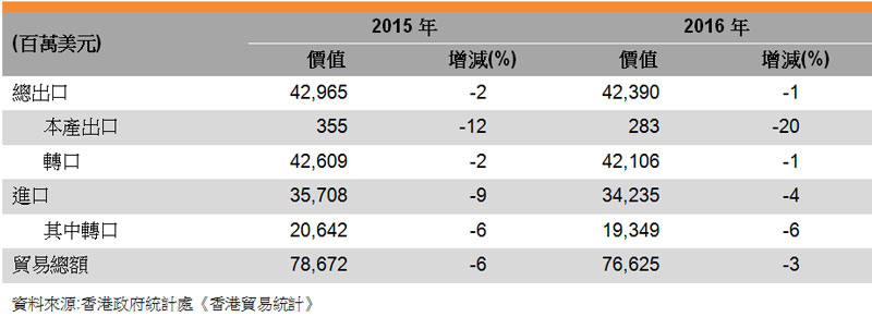 表:香港與歐盟的貿易