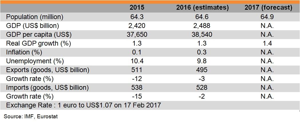 Table: Major Economic Indicators (France)