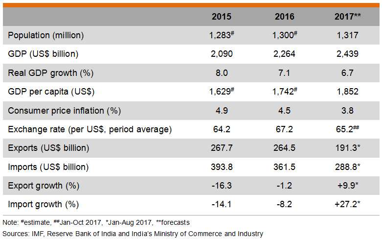 Table: Major Economic Indicators (India)