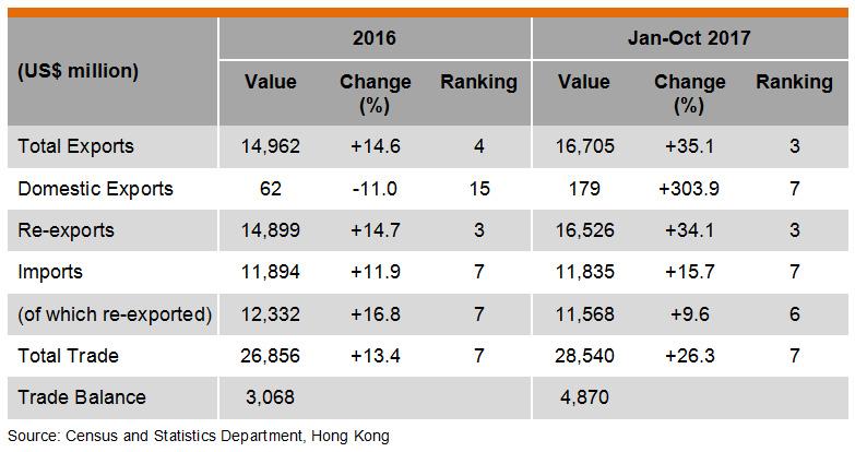 Table: Hong Kong Trade with India