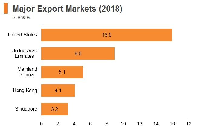 India: Market Profile | HKTDC