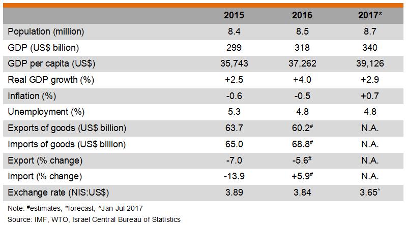 Table: Major Economic Indicators (Israel)