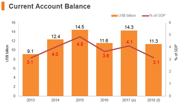 Graph: Israel current account balance