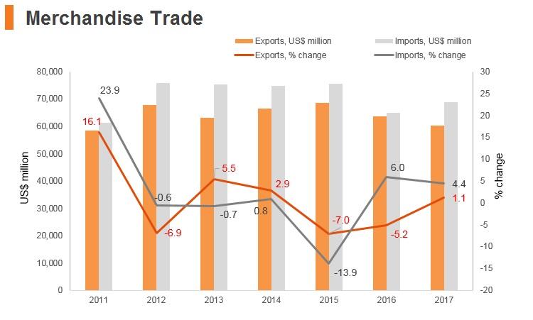 Graph: Israel merchandise trade