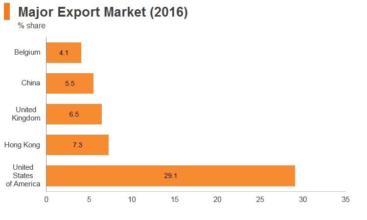 Graph: Israel major export markets (2016)