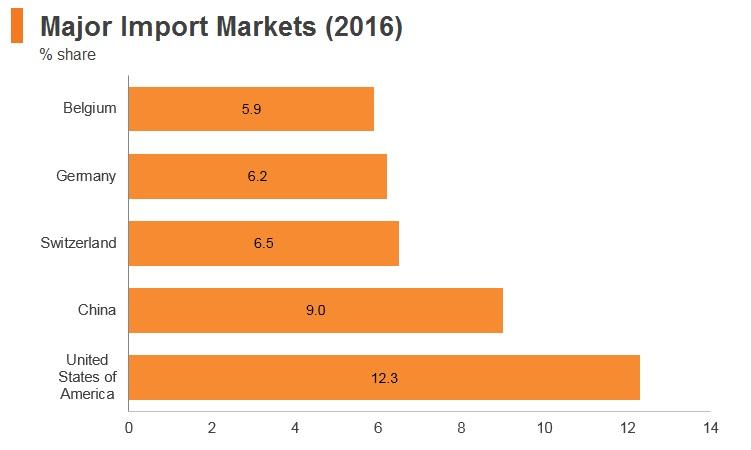 Graph: Israel major import markets (2016)