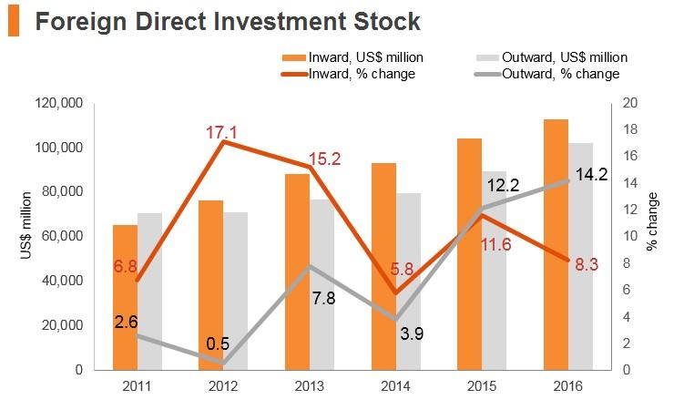Graph: Israel FDI stock