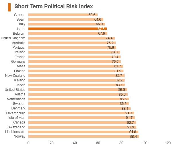 Graph: Israel short term political risk index