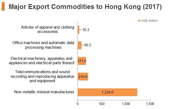 Graph: Israel major export commodities to Hong Kong (2017)