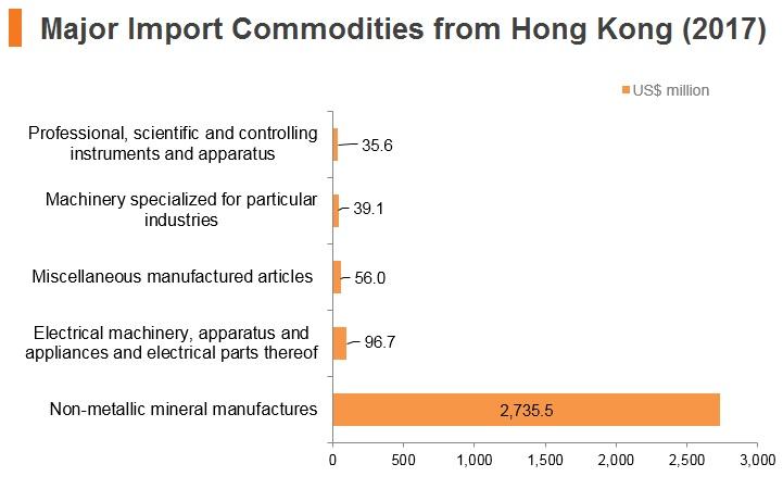 Graph: Israel major import commodities from Hong Kong (2017)