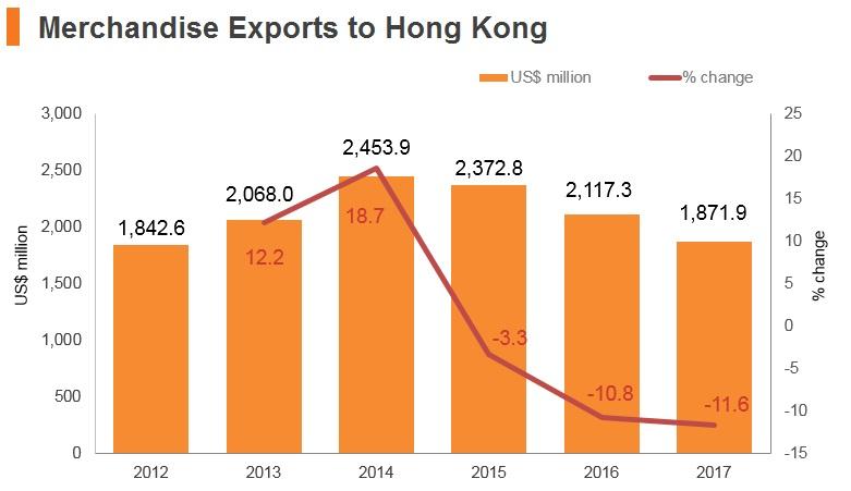 Graph: Israel merchandise exports to Hong Kong