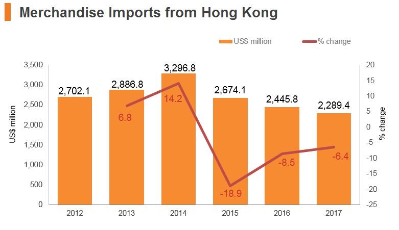 Graph: Israel merchandise imports from Hong Kong