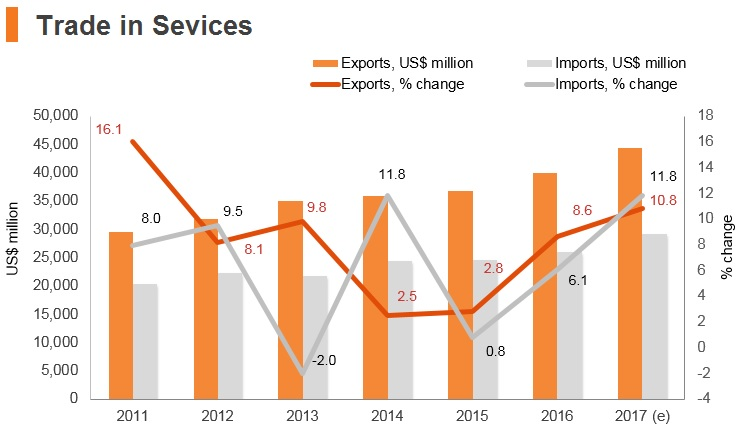 Graph: Israel trade in services