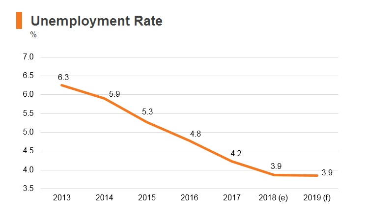 Graph: Israel unemployment rate