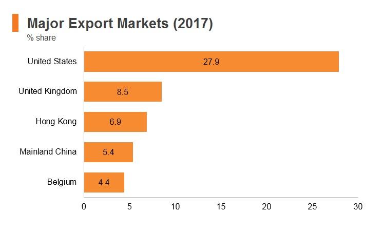 Graph: Israel major export markets (2017)