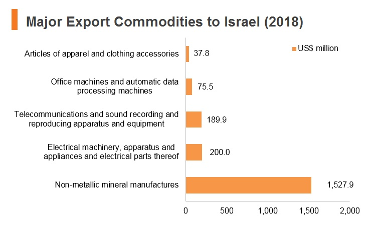 Graph: Major export commodities to Israel (2018)