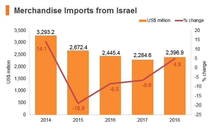 Graph: Merchandise imports from Israel