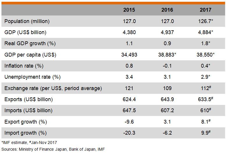 Table: Major Economic Indicators (Japan)