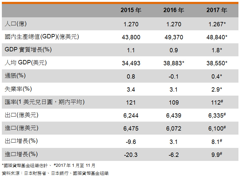 表: 主要经济指标 (日本)