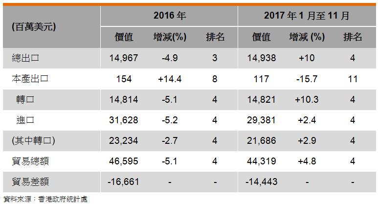 表: 香港与日本的贸易