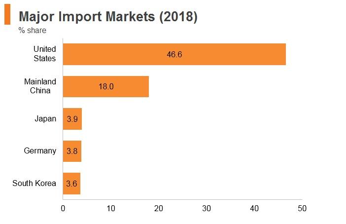 Mexico: Market Profile   HKTDC
