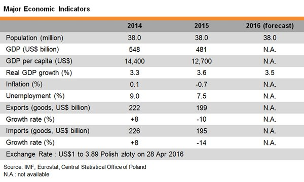 Table: Major Economic Indicators of Poland