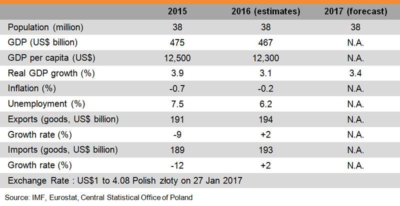 Table: Major Economic Indicators (Poland)