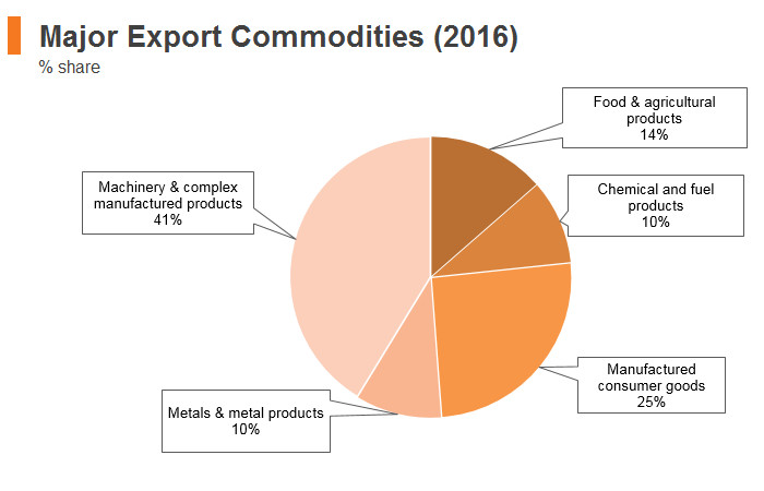 Graph: Poland major export commodities (2016)